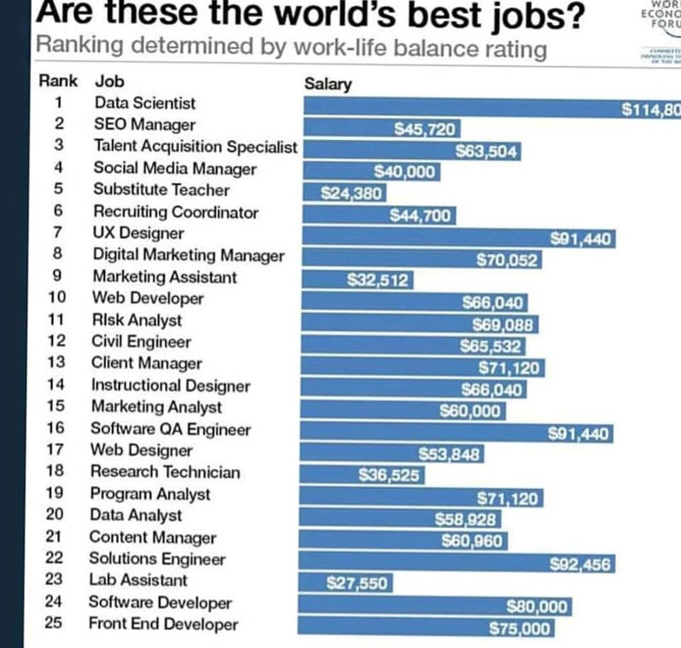 Are these the world's best Jobs?