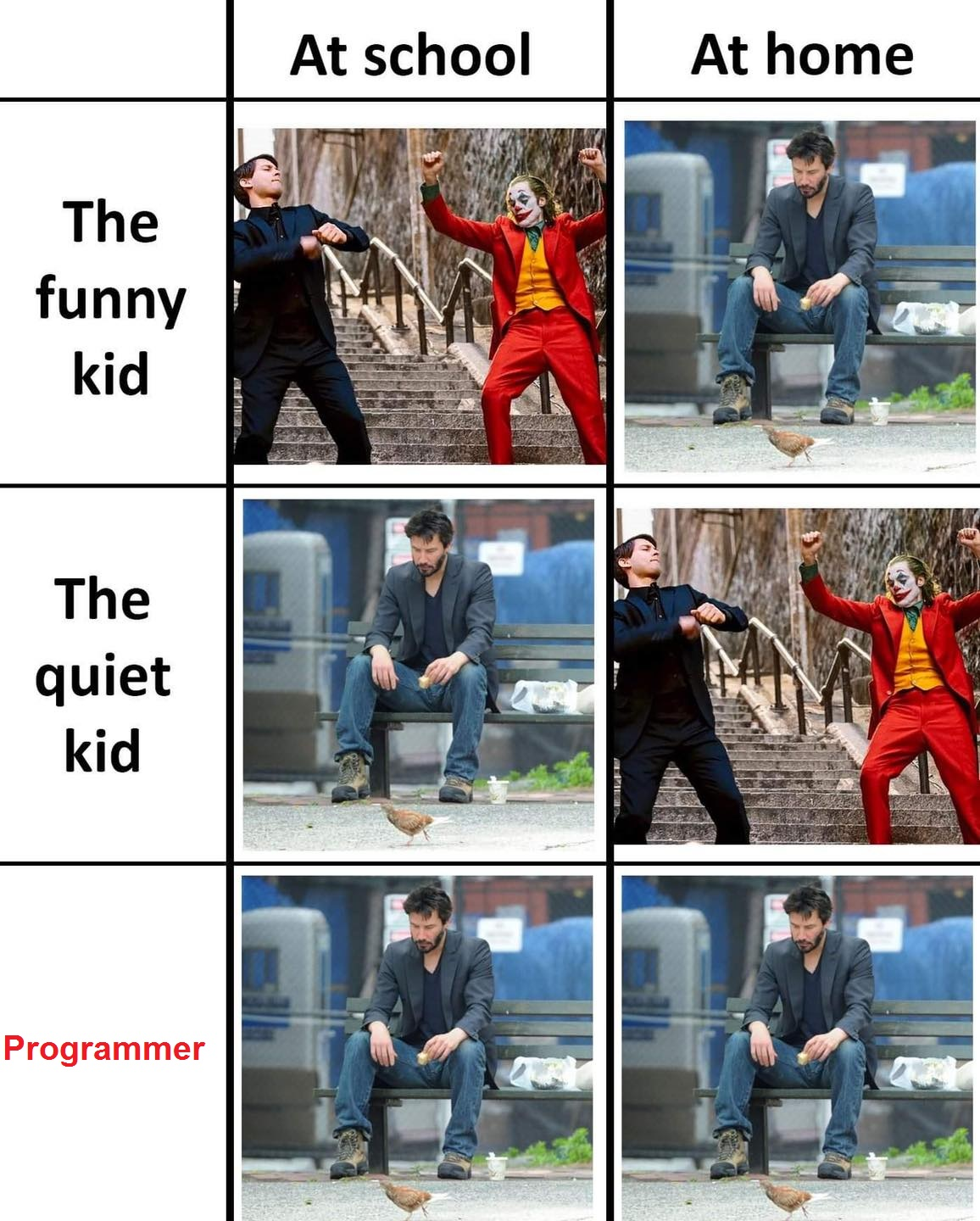 Other people At school At home Programmer Both side...