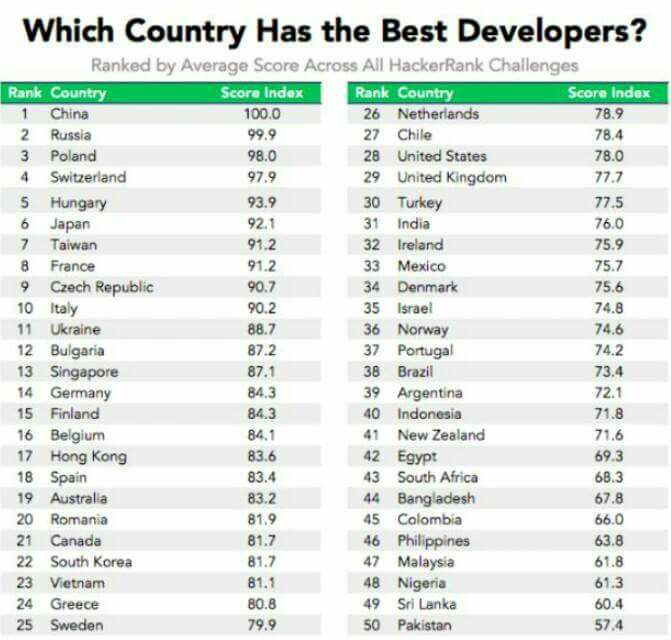 programmer score index country wise