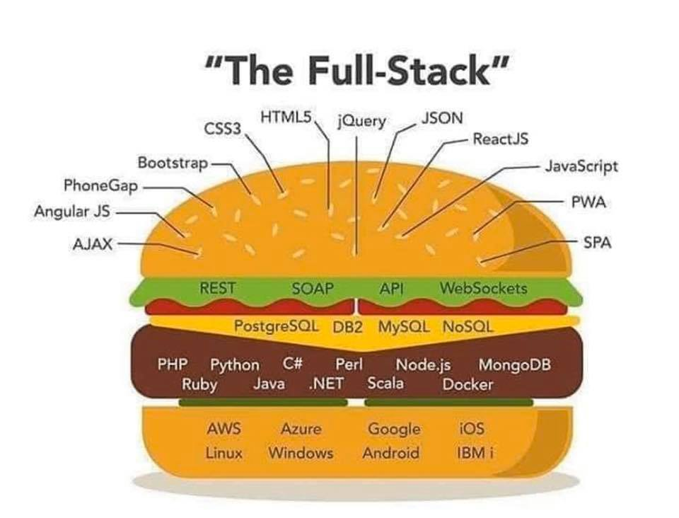 Yes now you can say you're Full-Stack Dev